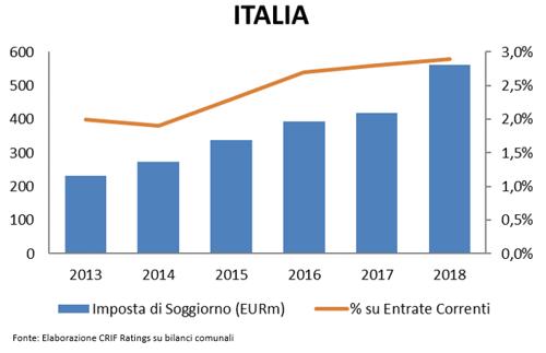 L\'imposta di soggiorno supererà i 600 milioni di euro nel 2019